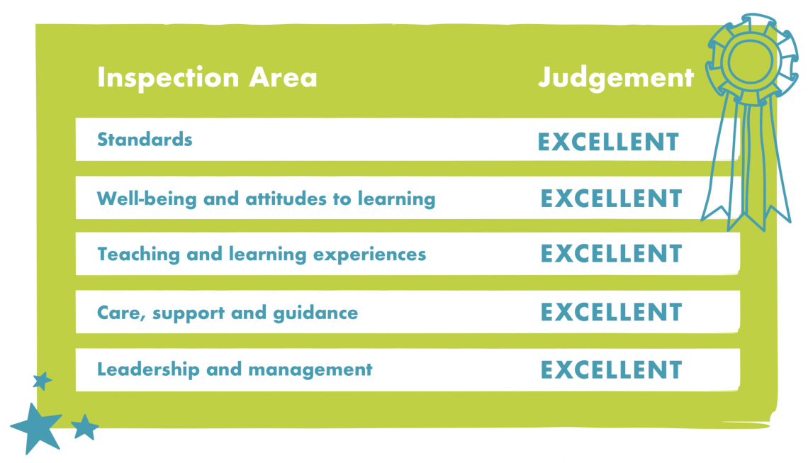 Chart with excellent Estyn results in 5 inspection areas.